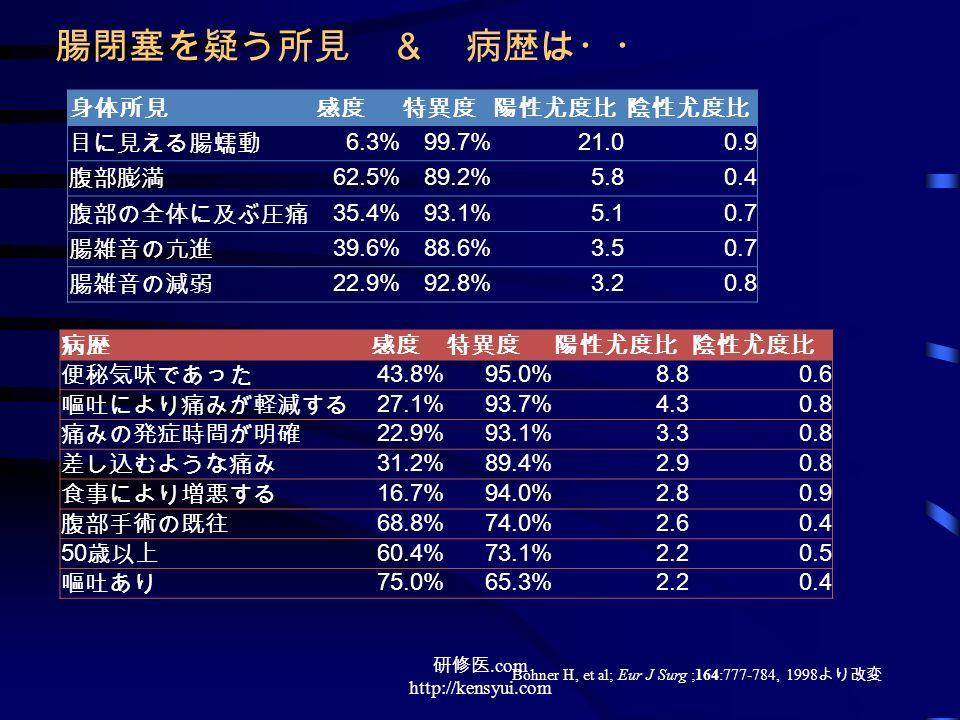 身体所見感度特異度陽性尤度比陰性尤度比 目に見える腸蠕動 6.3%99.7%21.00.9 腹部膨満 62.5%89.2%5.80.4 腹部の全体に及ぶ圧痛 35.4%93.1%5.10.7 腸雑音の亢進 39.6%88.6%3.50.7 腸雑音の減弱 22.9%92.8%3.20.8 病歴感度特異度陽性尤度比陰性尤度比 便秘気味であった 43.8%95.0%8.80.6 嘔吐により痛みが軽減する 27.1%93.7%4.30.8 痛みの発症時間が明確 22.9%93.1%3.30.8 差し込むような痛み 31.2%89.4%2.90.8 食事により増悪する 16.7%94.0%2.80.9 腹部手術の既往 68.8%74.0%2.60.4 50 歳以上 60.4%73.1%2.20.5 嘔吐あり 75.0%65.3%2.20.4 腸閉塞を疑う所見 & 病歴は・・ Bohner H, et al; Eur J Surg ;164:777-784, 1998 より改変 研修医.com http://kensyui.com