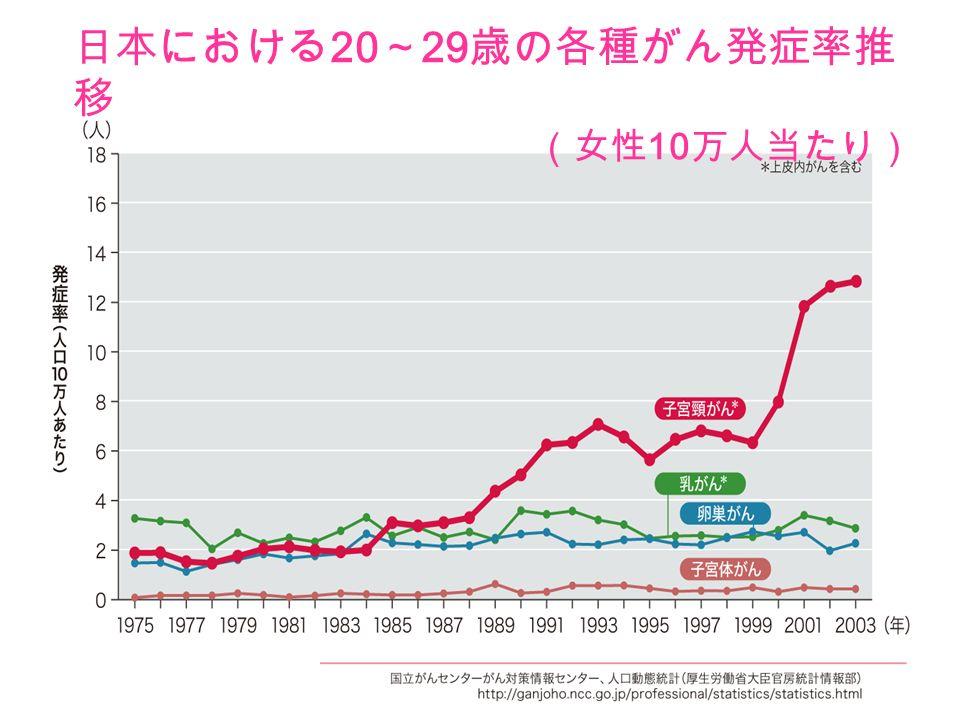 日本産婦人科医会 思春期・性 13 日本における 20 ~ 29 歳の各種がん発症率推 移 (女性 10 万人当たり)
