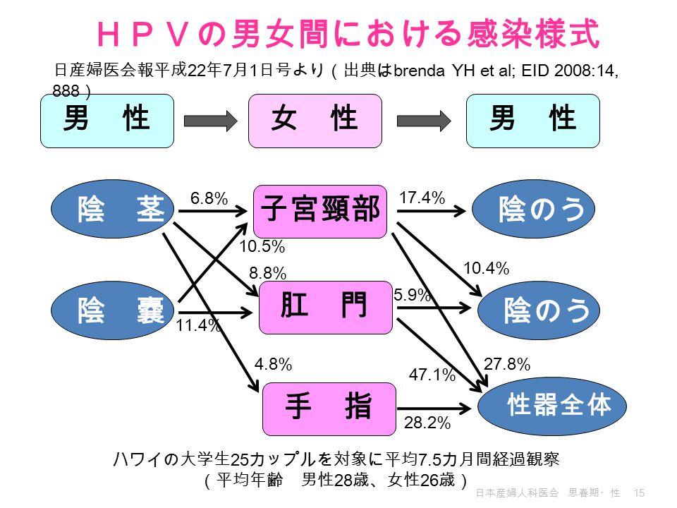 日本産婦人科医会 思春期・性 15 男 性 女 性 陰 茎 陰 嚢 陰のう 性器全体 子宮頸部 肛 門 手 指 6.8% 5.9% 10.5% 11.4% 4.8% 17.4% 10.4% 27.8% 8.8% 28.2% 47.1% 日産婦医会報平成 22 年 7 月 1 日号より(出典は brenda YH et al; EID 2008:14, 888 ) ハワイの大学生 25 カップルを対象に平均 7.5 カ月間経過観察 (平均年齢 男性 28 歳、女性 26 歳) HPVの男女間における感染様式