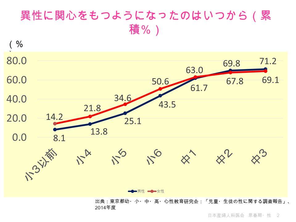 日本産婦人科医会 思春期・性 2 異性に関心をもつようになったのはいつから(累 積%) (% ) 出典:東京都幼・小・中・高・心性教育研究会:「児童・生徒の性に関する調査報告」、 2014 年度