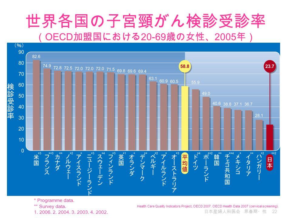 日本産婦人科医会 思春期・性 22 Health Care Quality Indicators Project, OECD 2007.