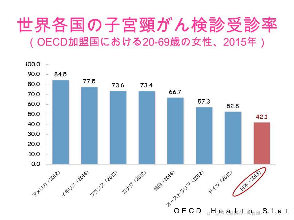 日本産婦人科医会 思春期・性 23 OECD Health Statistics 2015 世界各国の子宮頸がん検診受診率 ( OECD 加盟国における 20-69 歳の女性、 2015 年)