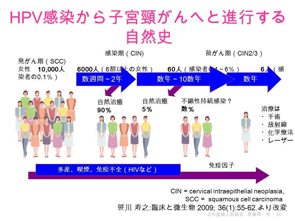 日本産婦人科医会 思春期・性 24 笹川 寿之 : 臨床と微生物 2009; 36(1):55-62.