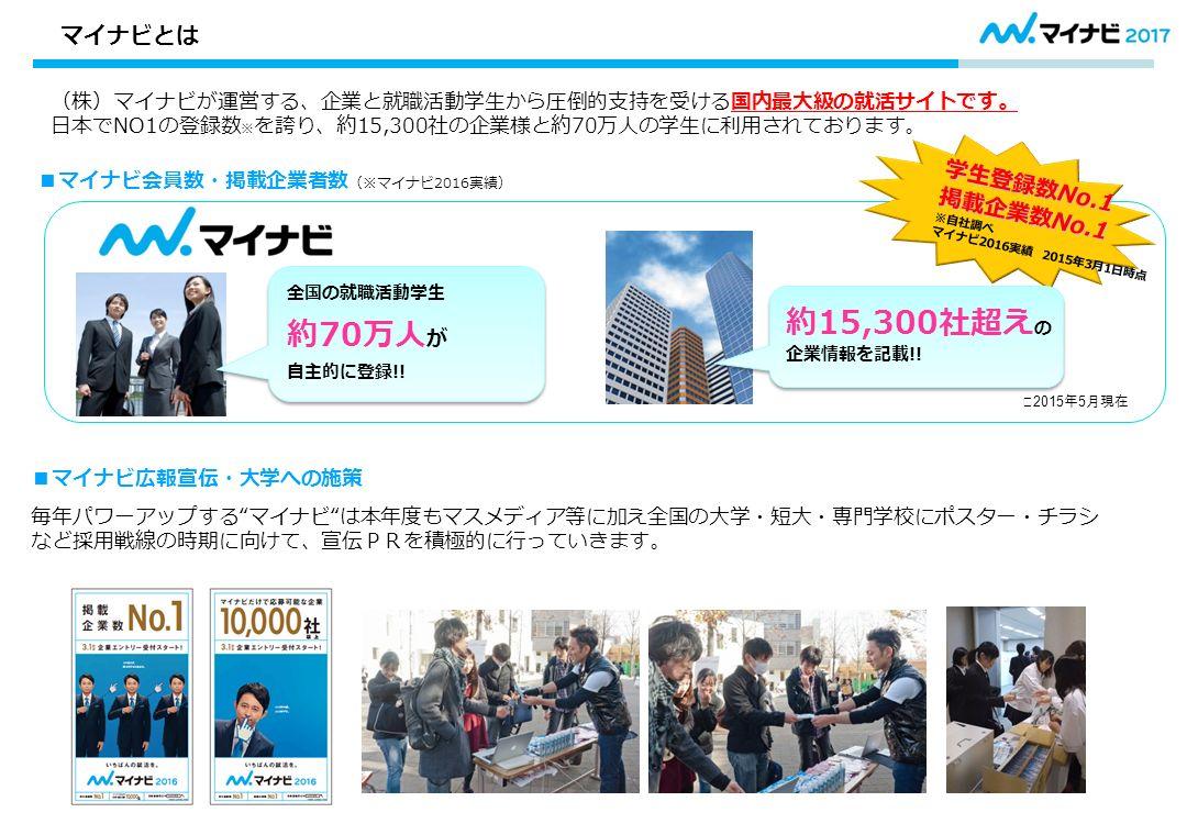 (株)マイナビが運営する、企業と就職活動学生から圧倒的支持を受ける国内最大級の就活サイトです。 日本でNO1の登録数 ※ を誇り、約15,300社の企業様と約70万人の学生に利用されております。 ■マイナビ会員数・掲載企業者数 (※マイナビ2016実績) ■マイナビ広報宣伝・大学への施策 学生登録数No.1 掲載企業数No.1 ※自社調べ マイナビ2016実績 2015年3月1日時点 毎年パワーアップする マイナビ は本年度もマスメディア等に加え全国の大学・短大・専門学校にポスター・チラシ など採用戦線の時期に向けて、宣伝PRを積極的に行っていきます。 ※ 2015 年 5 月現在 マイナビとは 全国の就職活動学生 約70万人 が 自主的に登録!.