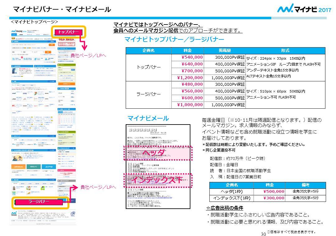 マイナビではトップページへのバナー、 会員へのメールマガジン配信でのアプローチができます。 マイナビトップバナー/ラージバナー マイナビメール 配信数:約70万件(ピーク時) 配信日:金曜日 読 者:日本全国の就職活動学生 入 稿:配信日の7営業日前 ☆広告出稿の条件 ・就職活動学生にふさわしい広告内容であること。 ・就職活動に必要と思われる情報、及び内容であること。 毎週金曜日(※10・11月は隔週配信となります。)配信の メールマガジン。求人情報のみならず、 イベント情報なども含め就職活動に役立つ情報を学生に お届けしております。 *配信数は時期により変動いたします。予めご確認ください 。 *同じ企業連投不可 トップバナー <マイナビトップページ> 貴社ページ/LPへ ラージバナー ヘッダ インデックス下 30 マイナビバナー・マイナビメール ※価格はすべて税抜き表示です。