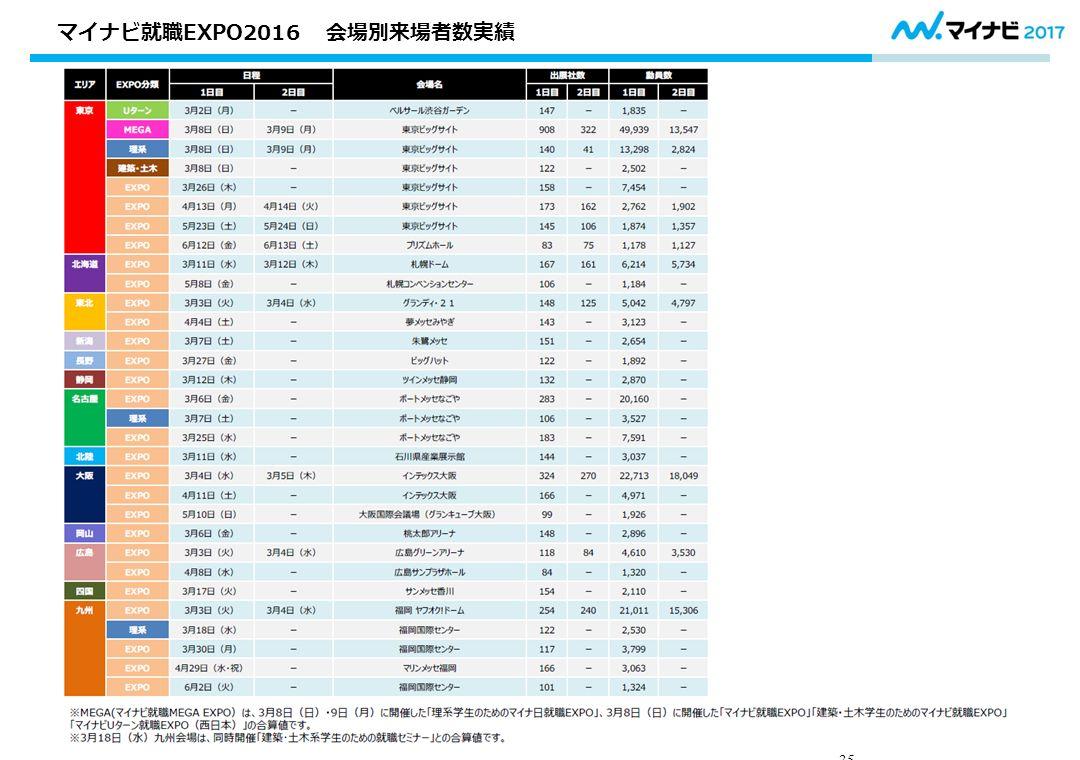 35 マイナビ就職EXPO2016 会場別来場者数実績