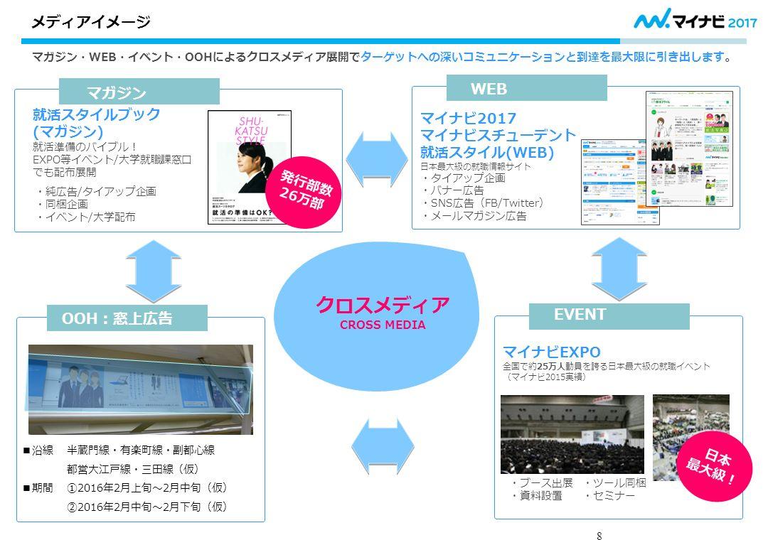 8 マガジン・WEB・イベント・OOHによるクロスメディア展開でターゲットへの深いコミュニケーションと到達を最大限に引き出します。 マイナビEXPO 全国で約25万人動員を誇る日本最大級の就職イベント (マイナビ2015実績) ・ブース出展 ・ツール同梱 ・資料設置 ・セミナー 日本 最大級! マイナビ2017 マイナビスチューデント 就活スタイル(WEB) 日本最大級の就職情報サイト ・タイアップ企画 ・バナー広告 ・SNS広告(FB/Twitter) ・メールマガジン広告 ■沿線 半蔵門線・有楽町線・副都心線 都営大江戸線・三田線(仮) ■期間 ①2016年2月上旬~2月中旬(仮) ②2016年2月中旬~2月下旬(仮) メディアイメージ ・純広告/タイアップ企画 ・同梱企画 ・イベント/大学配布 就活スタイルブック (マガジン) 就活準備のバイブル! EXPO等イベント/大学就職課窓口 でも配布展開 マガジン WEB OOH:窓上広告 EVENT クロスメディア CROSS MEDIA 発行部数 26万部