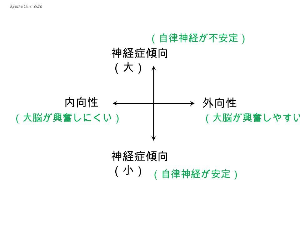 Kyushu Univ. ISEE 外向性 内向性 神経症傾向 (大) 神経症傾向 (小) (大脳が興奮しやすい) (自律神経が不安定) (自律神経が安定) (大脳が興奮しにくい)