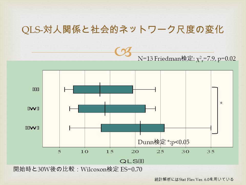  QLS- 対人関係と社会的ネットワーク尺度の変化 N=13 Friedman 検定 : χ 2 r =7.9, p=0.02 統計解析には Stat Flex Ver.