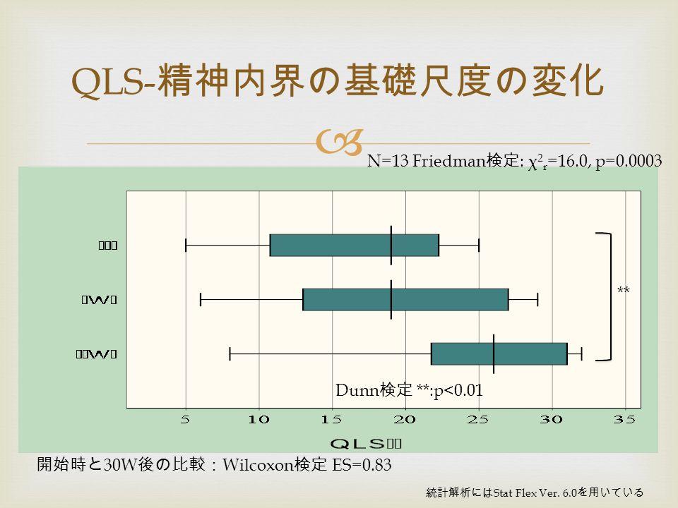  QLS- 精神内界の基礎尺度の変化 N=13 Friedman 検定 : χ 2 r =16.0, p=0.0003 統計解析には Stat Flex Ver.
