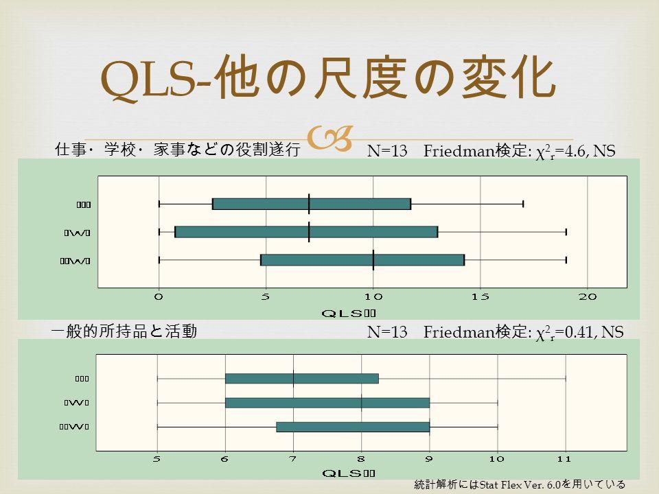  QLS- 他の尺度の変化 N=13 Friedman 検定 : χ 2 r =4.6, NS 仕事・学校・家事などの役割遂行 一般的所持品と活動 N=13 Friedman 検定 : χ 2 r =0.41, NS 統計解析には Stat Flex Ver.