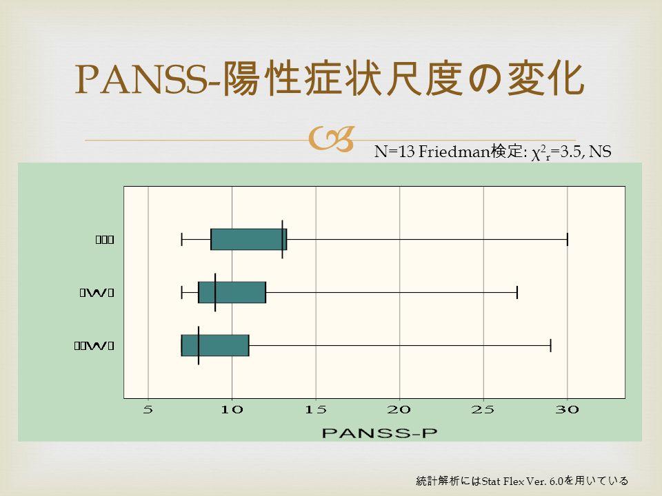  PANSS- 陽性症状尺度の変化 N=13 Friedman 検定 : χ 2 r =3.5, NS 統計解析には Stat Flex Ver. 6.0 を用いている