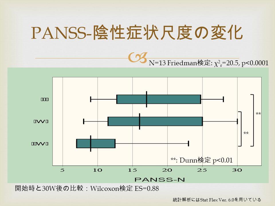  PANSS- 陰性症状尺度の変化 N=13 Friedman 検定 : χ 2 r =20.5, p<0.0001 統計解析には Stat Flex Ver.