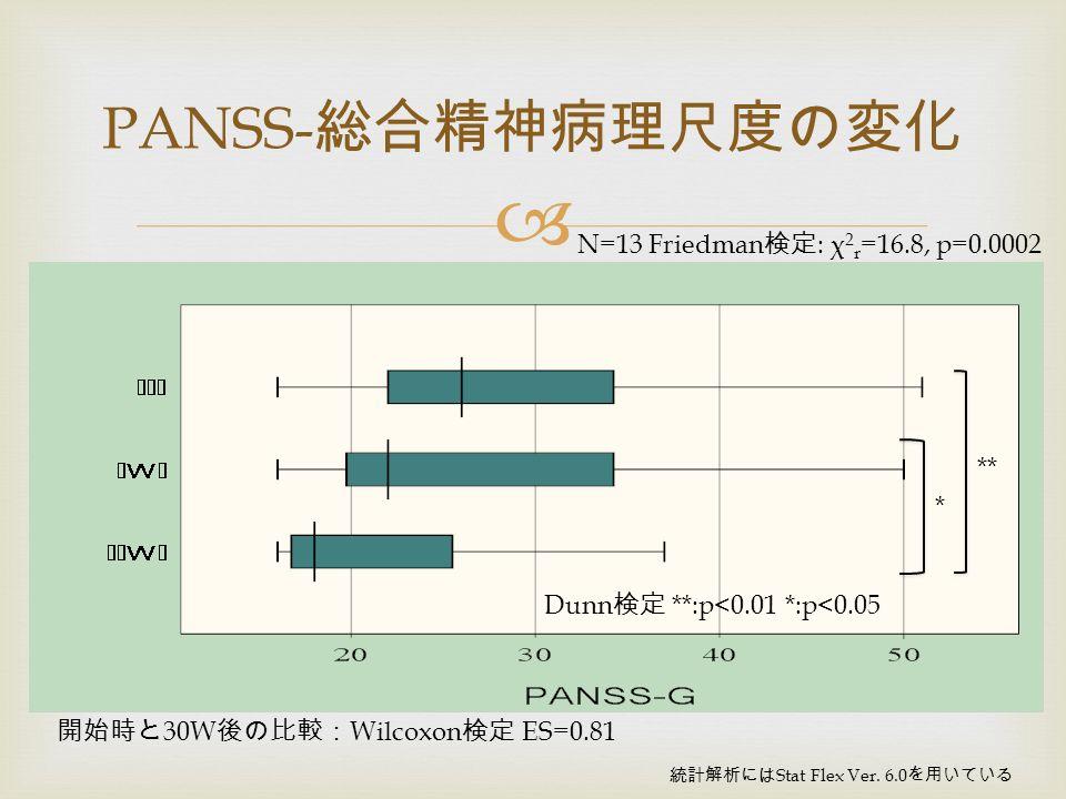 PANSS- 総合精神病理尺度の変化 N=13 Friedman 検定 : χ 2 r =16.8, p=0.0002 統計解析には Stat Flex Ver.