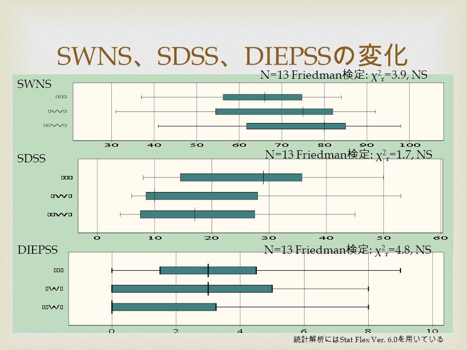  SWNS 、 SDSS 、 DIEPSS の変化 N=13 Friedman 検定 : χ 2 r =3.9, NS SWNS SDSS N=13 Friedman 検定 : χ 2 r =1.7, NS 統計解析には Stat Flex Ver.