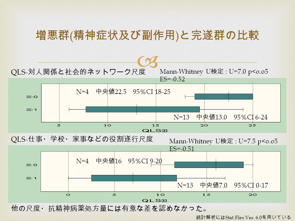 増悪群 ( 精神症状及び副作用 ) と完遂群の比較 Mann-Whitney U 検定 : U=7.0 p<o.o5 ES=-0.52 N=4 中央値 22.5 95 % CI 18-25 N=13 中央値 13.0 95 % CI 6-24 Mann-Whitney U 検定 : U=7.5 p<o.o5 ES=-0.51 N=4 中央値 16 95 % CI 9-20 N=13 中央値 7.0 95 % CI 0-17 QLS- 対人関係と社会的ネットワーク尺度 QLS- 仕事・学校・家事などの役割遂行尺度 他の尺度・抗精神病薬処方量には有意な差を認めなかった。 統計解析には Stat Flex Ver.