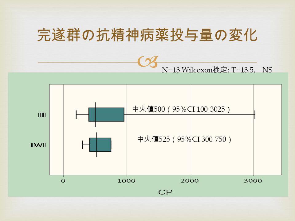 完遂群の抗精神病薬投与量の変化 中央値 500 ( 95 % CI 100-3025 ) 中央値 525 ( 95 % CI 300-750 ) N=13 Wilcoxon 検定 : T=13.5, NS