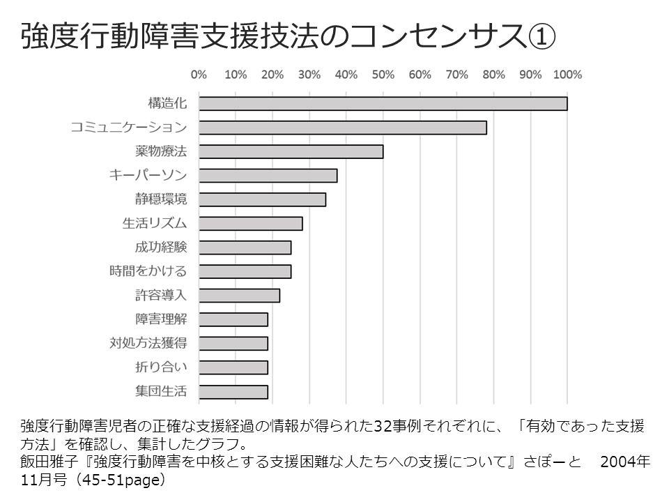 強度行動障害支援技法のコンセンサス① 強度行動障害児者の正確な支援経過の情報が得られた32事例それぞれに、「有効であった支援 方法」を確認し、集計したグラフ。 飯田雅子『強度行動障害を中核とする支援困難な人たちへの支援について』さぽーと 2004年 11月号(45-51page)