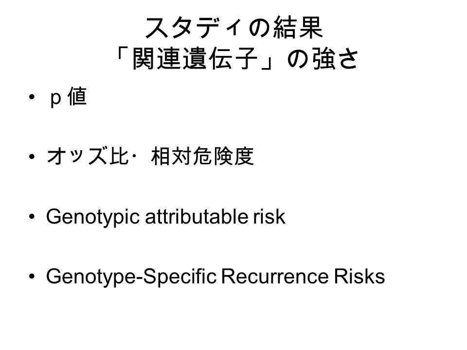スタディの結果 「関連遺伝子」の強さ p値 オッズ比・相対危険度 Genotypic attributable risk Genotype-Specific Recurrence Risks