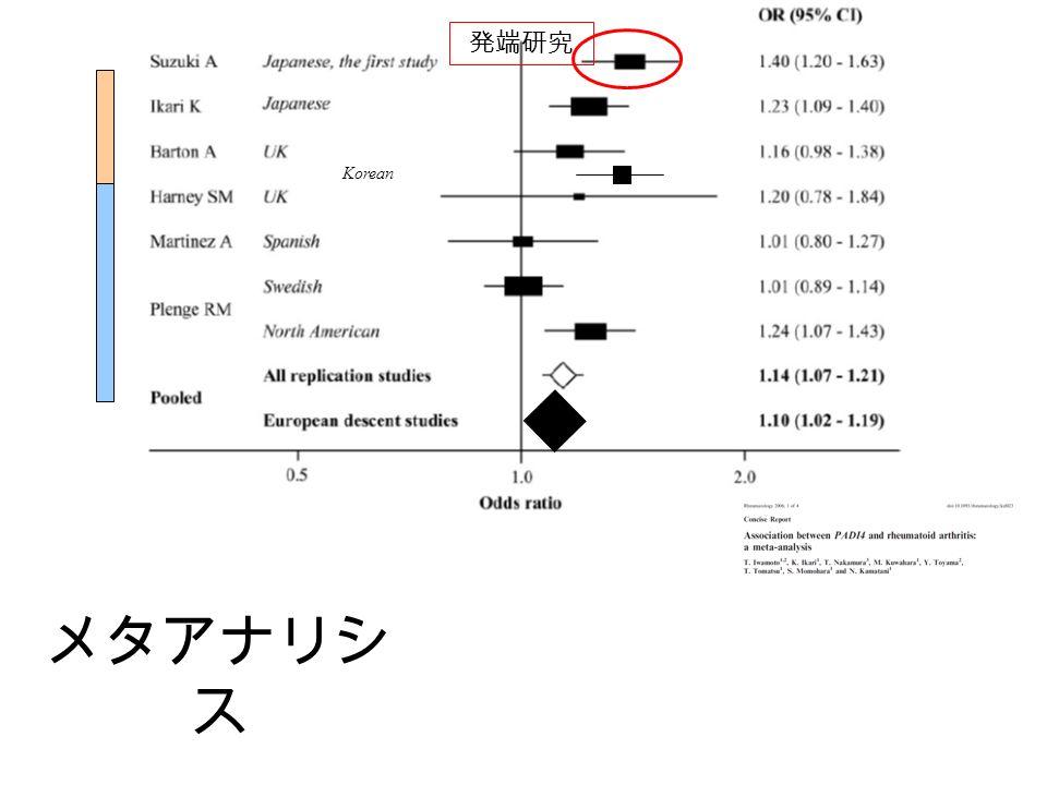 Korean メタアナリシ ス 発端研究