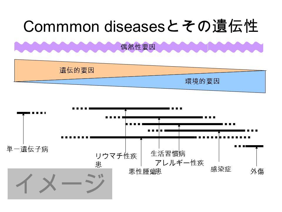 Commmon diseases とその遺伝性 単一遺伝子病 外傷 感染症 悪性腫瘍 偶然性要因 イメージ アレルギー性疾 患 生活習慣病 リウマチ性疾 患