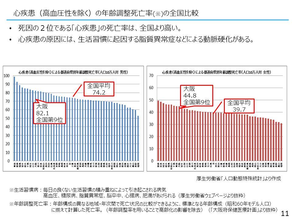心疾患(高血圧性を除く)の年齢調整死亡率 (※) の全国比較 死因の2位である「心疾患」の死亡率は、全国より高い。 心疾患の原因には、生活習慣に起因する脂質異常症などによる動脈硬化がある。 厚生労働省「人口動態特殊統計」より作成 11 ※生活習慣病:毎日の良くない生活習慣の積み重ねによって引き起こされる病気 高血圧、糖尿病、脂質異常症、脳卒中、心臓病、肥満があげられる(厚生労働省ウェブページより抜粋) ※年齢調整死亡率:年齢構成の異なる地域・年次間で死亡状況の比較ができるように、標準となる年齢構成(昭和60年モデル人口) に揃えて計算した死亡率。(年齢調整率を用いることで高齢化の影響を除去)(「大阪府保健医療計画」より抜粋) 大阪 82.1 全国第9位 全国平均 74.2 大阪 44.8 全国第9位 全国平均 39.7