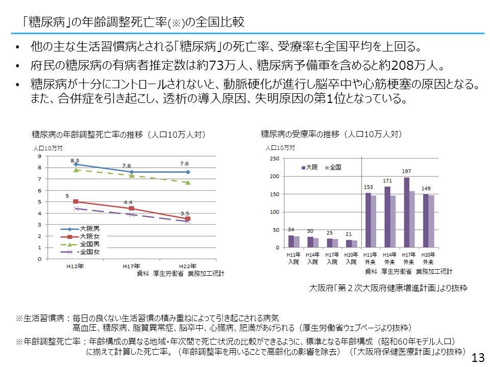「糖尿病」の年齢調整死亡率 (※) の全国比較 13 ※生活習慣病:毎日の良くない生活習慣の積み重ねによって引き起こされる病気 高血圧、糖尿病、脂質異常症、脳卒中、心臓病、肥満があげられる(厚生労働省ウェブページより抜粋) ※年齢調整死亡率:年齢構成の異なる地域・年次間で死亡状況の比較ができるように、標準となる年齢構成(昭和60年モデル人口) に揃えて計算した死亡率。(年齢調整率を用いることで高齢化の影響を除去)(「大阪府保健医療計画」より抜粋) 他の主な生活習慣病とされる「糖尿病」の死亡率、受療率も全国平均を上回る。 府民の糖尿病の有病者推定数は約73万人、糖尿病予備軍を含めると約208万人。 糖尿病が十分にコントロールされないと、動脈硬化が進行し脳卒中や心筋梗塞の原因とな る。 また、合併症を引き起こし、透析の導入原因、失明原因の第1位となっている。 資料 厚生労働省 業務加工統計 人口10万対 資料 厚生労働省 業務加工統計 糖尿病の年齢調整死亡率の推移(人口10万人対) 糖尿病の受療率の推移(人口10万人対) 大阪府「第2次大阪府健康増進計画」より抜粋