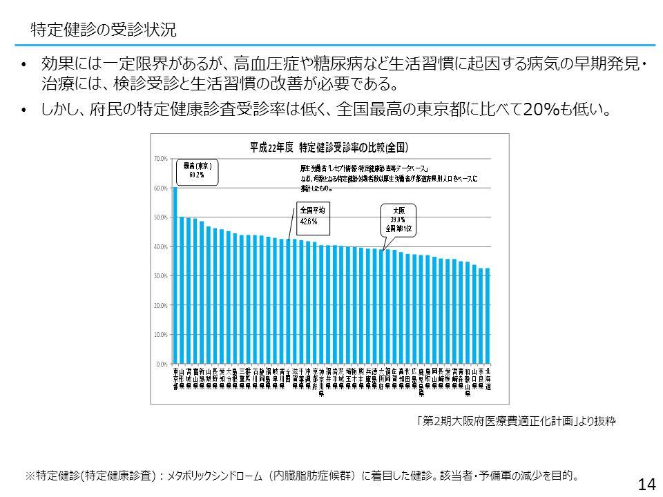 特定健診の受診状況 効果には一定限界があるが、高血圧症や糖尿病など生活習慣に起因する病気の早期発見・ 治療には、検診受診と生活習慣の改善が必要である。 しかし、府民の特定健康診査受診率は低く、全国最高の東京都に比べて20%も低い。 「第2期大阪府医療費適正化計画」より抜粋 14 ※特定健診(特定健康診査):メタボリックシンドローム(内臓脂肪症候群)に着目した健診。該当者・予備軍の減少を目的。