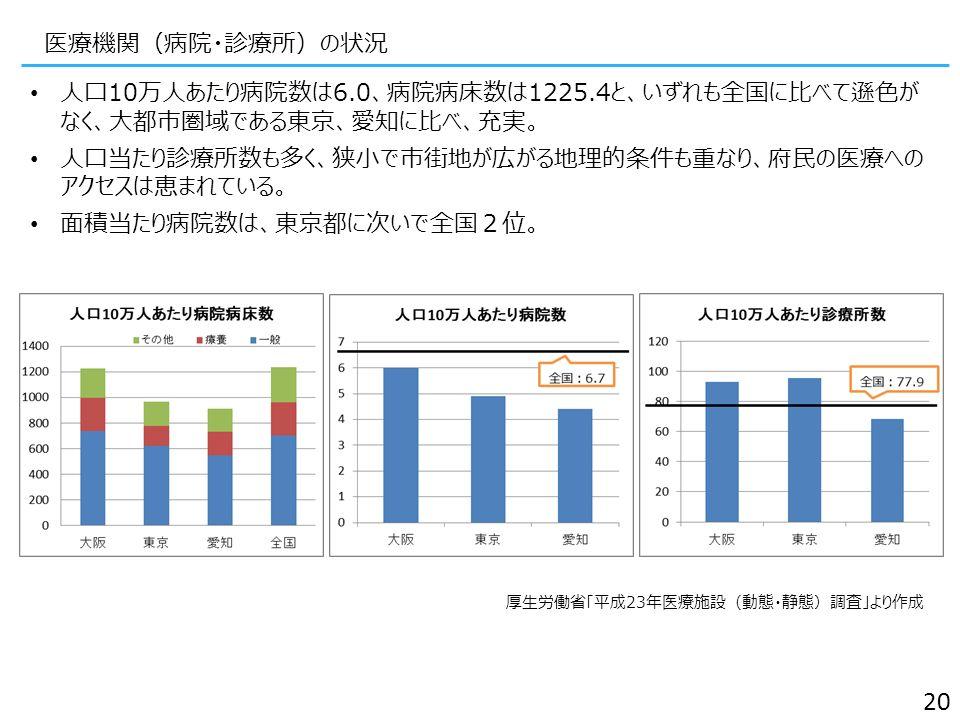 医療機関(病院・診療所)の状況 人口10万人あたり病院数は6.0、病院病床数は1225.4と、いずれも全国に比べて遜色が なく、大都市圏域である東京、愛知に比べ、充実。 人口当たり診療所数も多く、狭小で市街地が広がる地理的条件も重なり、府民の医療への アクセスは恵まれている。 面積当たり病院数は、東京都に次いで全国2位。 20 厚生労働省「平成23年医療施設(動態・静態)調査」より作成