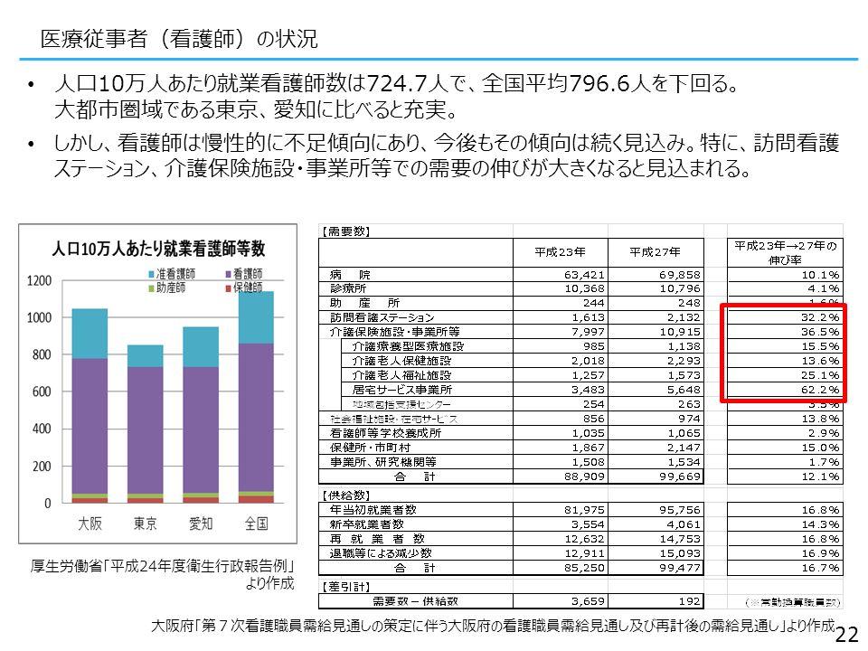 医療従事者(看護師)の状況 人口10万人あたり就業看護師数は724.7人で、全国平均796.6人を下回る。 大都市圏域である東京、愛知に比べると充実。 しかし、看護師は慢性的に不足傾向にあり、今後もその傾向は続く見込み。特に、訪問看護 ステーション、介護保険施設・事業所等での需要の伸びが大きくなると見込まれる。 22 厚生労働省「平成24年度衛生行政報告例」 より作成 大阪府「第7次看護職員需給見通しの策定に伴う大阪府の看護職員需給見通し及び再計後の需給見通し」より作成