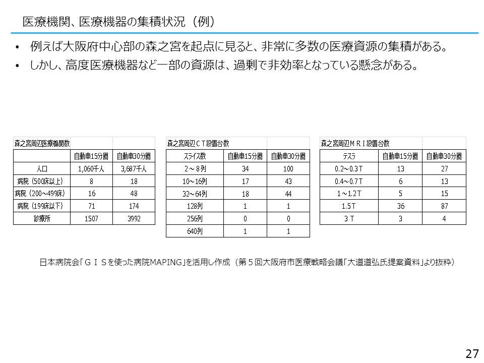 医療機関、医療機器の集積状況(例) 例えば大阪府中心部の森之宮を起点に見ると、非常に多数の医療資源の集積がある。 しかし、高度医療機器など一部の資源は、過剰で非効率となっている懸念がある。 27 日本病院会「GISを使った病院MAPING」を活用し作成(第5回大阪府市医療戦略会議「大道道弘氏提案資料」より抜粋)