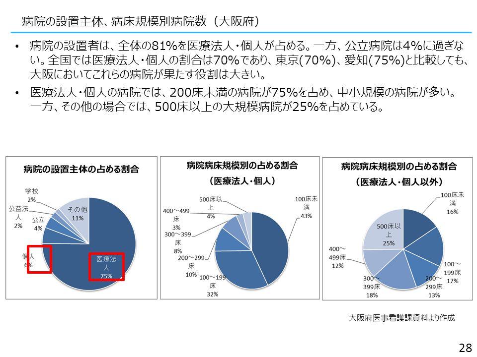 病院の設置主体、病床規模別病院数(大阪府) 病院の設置者は、全体の81%を医療法人・個人が占める。一方、公立病院は4%に過ぎな い。全国では医療法人・個人の割合は70%であり、東京(70%)、愛知(75%)と比較して も、大阪においてこれらの病院が果たす役割は大きい。 医療法人・個人の病院では、200床未満の病院が75%を占め、中小規模の病院が多い。 一方、その他の場合では、500床以上の大規模病院が25%を占めている。 28 大阪府医事看護課資料より作成