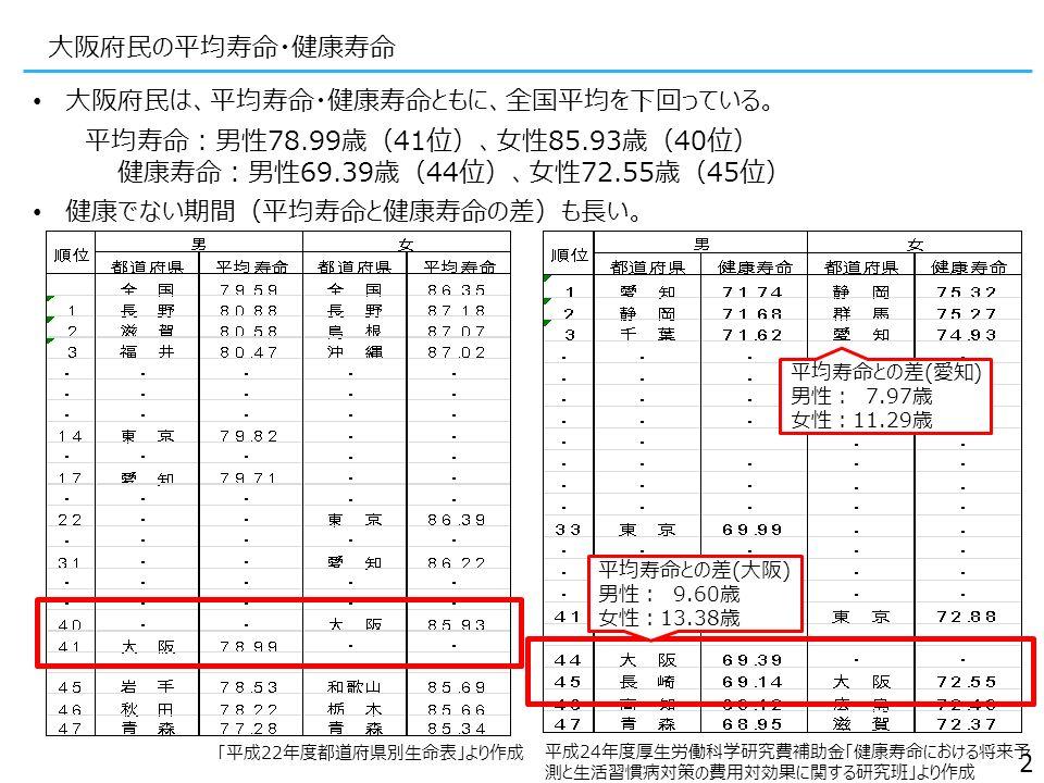 大阪府民の平均寿命・健康寿命 大阪府民は、平均寿命・健康寿命ともに、全国平均を下回っている。 平均寿命:男性78.99歳(41位)、女性85.93歳(40位) 健康寿命:男性69.39歳(44位)、女性72.55歳(45位) 健康でない期間(平均寿命と健康寿命の差)も長い。 平均寿命との差(大阪) 男性: 9.60歳 女性:13.38歳 平均寿命との差(愛知) 男性: 7.97歳 女性:11.29歳 「平成22年度都道府県別生命表」より作成 平成24年度厚生労働科学研究費補助金「健康寿命における将来予 測と生活習慣病対策の費用対効果に関する研究班」より作成 2