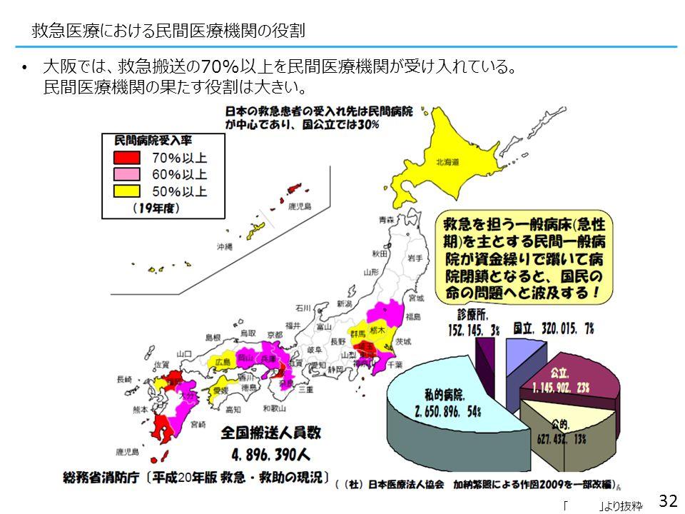 救急医療における民間医療機関の役割 大阪では、救急搬送の70%以上を民間医療機関が受け入れている。 民間医療機関の果たす役割は大きい。 32 「 」より抜粋