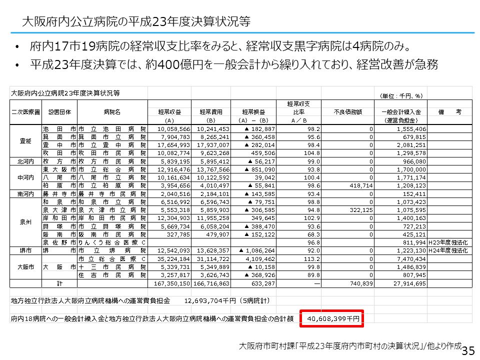 大阪府内公立病院の平成23年度決算状況等 府内17市19病院の経常収支比率をみると、経常収支黒字病院は4病院のみ。 平成23年度決算では、約400億円を一般会計から繰り入れており、経営改善が急務 35 大阪府市町村課「平成23年度府内市町村の決算状況」/他より作成