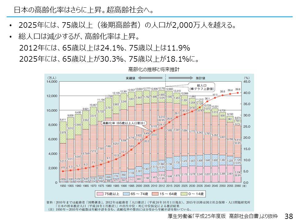 日本の高齢化率はさらに上昇。超高齢社会へ。 厚生労働省「平成25年度版 高齢社会白書」より抜粋 2025年には、75歳以上(後期高齢者)の人口が2,000万人を越える。 総人口は減少するが、高齢化率は上昇。 2012年には、65歳以上は24.1%、75歳以上は11.9% 2025年には、65歳以上が30.3%、75歳以上が18.1%に。 高齢化の推移と将来推計 38