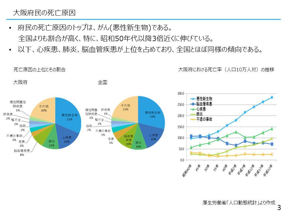大阪府民の死亡原因 府民の死亡原因のトップは、がん(悪性新生物)である。 全国よりも割合が高く、特に、昭和50年代以降3倍近くに伸びている。 以下、心疾患、肺炎、脳血管疾患が上位を占めており、全国とほぼ同様の傾向である。 厚生労働省「人口動態統計」より作成 3 死亡原因の上位とその割合大阪府における死亡率(人口10万人対)の推移 大阪府全国
