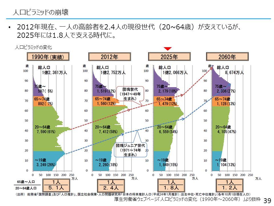 人口ピラミッドの崩壊 厚生労働省ウェブページ「人口ピラミッドの変化(1990年~2060年)」より抜粋 39 2012年現在、一人の高齢者を2.4人の現役世代(20~64歳)が支えているが、 2025年には1.8人で支える時代に。 人口ピラミッドの変化