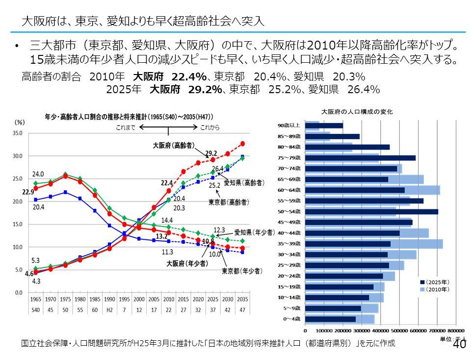 国立社会保障・人口問題研究所がH25年3月に推計した「日本の地域別将来推計人口(都道府県別)」を元に作成 大阪府は、東京、愛知よりも早く超高齢社会へ突入 三大都市(東京都、愛知県、大阪府)の中で、大阪府は2010年以降高齢化率がトップ。 15歳未満の年少者人口の減少スピードも早く、いち早く人口減少・超高齢社会へ突入する。 高齢者の割合 2010年 大阪府 22.4%、東京都 20.4%、愛知県 20.3% 2025年 大阪府 29.2%、東京都 25.2%、愛知県 26.4% 40