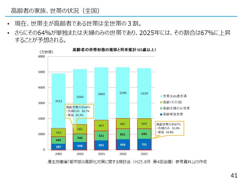 高齢者の家族、世帯の状況(全国) 41 現在、世帯主が高齢者である世帯は全世帯の3割。 さらにその64%が単独または夫婦のみの世帯であり、2025年には、その割合は67%に上昇 することが予想される。 厚生労働省「都市部の高齢化対策に関する検討会(H25.8月 第4回会議)参考資料」より作成