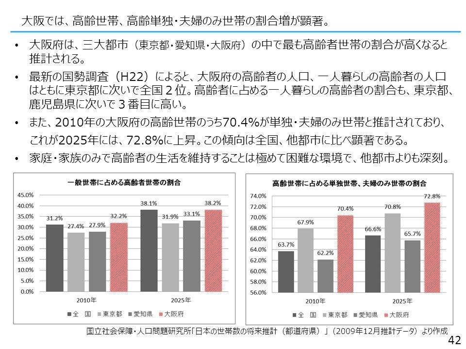 大阪府は、三大都市 (東京都・愛知県・大阪府) の中で最も高齢者世帯の割合が高くなると 推計される。 最新の国勢調査(H22)によると、大阪府の高齢者の人口、一人暮らしの高齢者の人口 はともに東京都に次いで全国2位。高齢者に占める一人暮らしの高齢者の割合も、東京都、 鹿児島県に次いで3番目に高い。 また、2010年の大阪府の高齢世帯のうち70.4%が単独・夫婦のみ世帯と推計されており、 これが2025年には、72.8%に上昇。この傾向は全国、他都市に比べ顕著である。 家庭・家族のみで高齢者の生活を維持することは極めて困難な環境で、他都市よりも深刻。 42 国立社会保障・人口問題研究所「日本の世帯数の将来推計(都道府県)」(2009年12月推計データ)より作成 大阪では、高齢世帯、高齢単独・夫婦のみ世帯の割合増が顕著。
