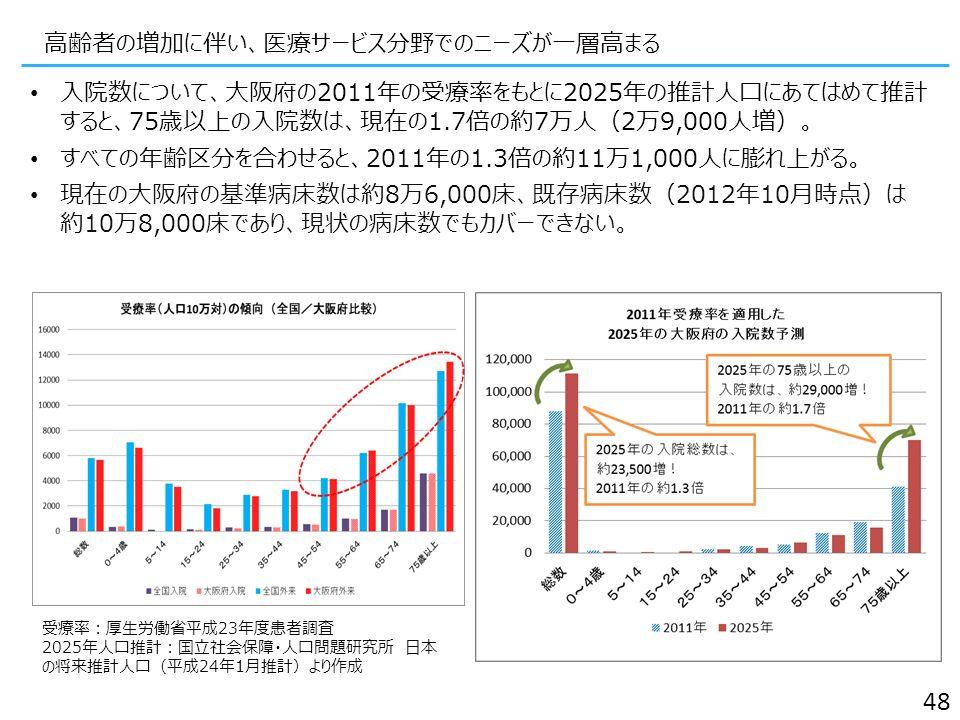 高齢者の増加に伴い、医療サービス分野でのニーズが一層高まる 48 受療率:厚生労働省平成23年度患者調査 2025年人口推計:国立社会保障・人口問題研究所 日本 の将来推計人口(平成24年1月推計)より作成 入院数について、大阪府の2011年の受療率をもとに2025年の推計人口にあてはめて推計 すると、75歳以上の入院数は、現在の1.7倍の約7万人(2万9,000人増)。 すべての年齢区分を合わせると、2011年の1.3倍の約11万1,000人に膨れ上がる。 現在の大阪府の基準病床数は約8万6,000床、既存病床数(2012年10月時点)は 約10万8,000床であり、現状の病床数でもカバーできない。