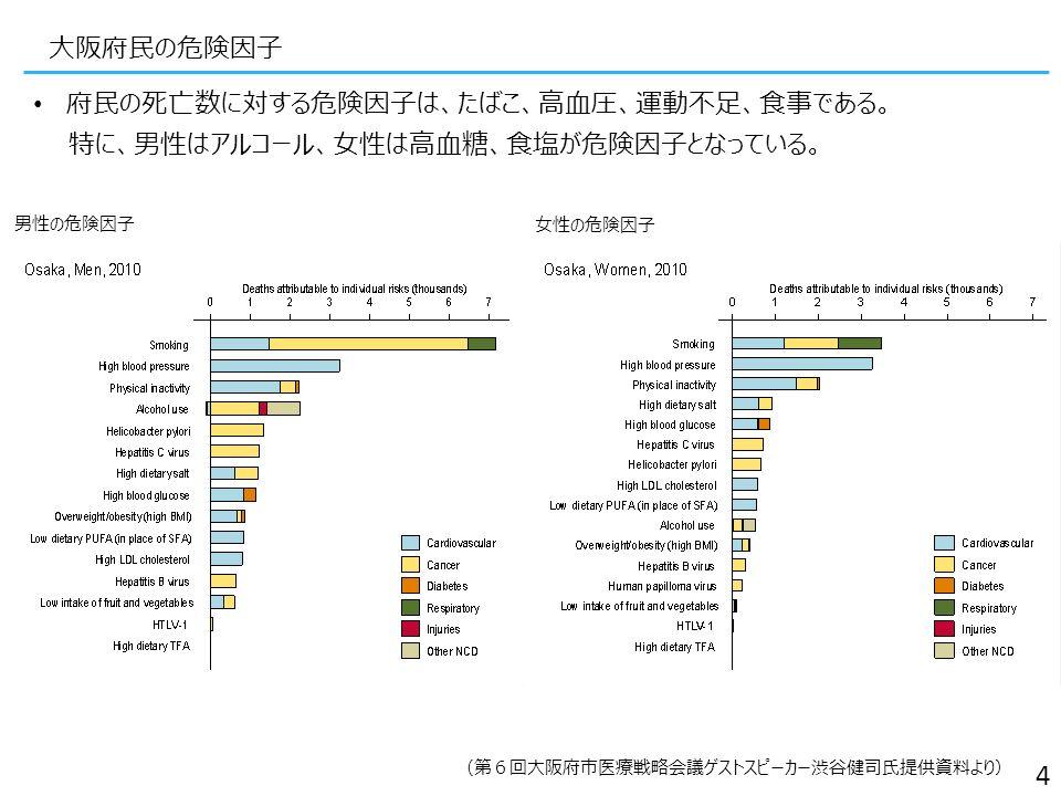 大阪府民の危険因子 府民の死亡数に対する危険因子は、たばこ、高血圧、運動不足、食事である。 特に、男性はアルコール、女性は高血糖、食塩が危険因子となっている。 4 (第6回大阪府市医療戦略会議ゲストスピーカー渋谷健司氏提供資料より) 男性の危険因子 女性の危険因子