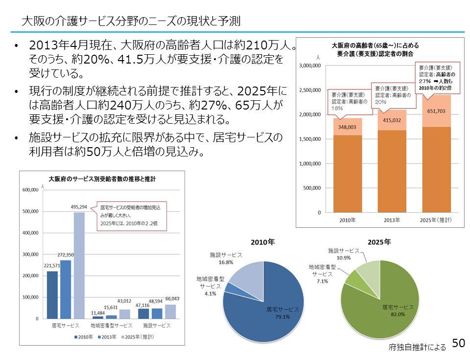 2013年4月現在、大阪府の高齢者人口は約210万人。 そのうち、約20%、41.5万人が要支援・介護の認定を 受けている。 現行の制度が継続される前提で推計すると、2025年に は高齢者人口約240万人のうち、約27%、65万人が 要支援・介護の認定を受けると見込まれる。 施設サービスの拡充に限界がある中で、居宅サービスの 利用者は約50万人と倍増の見込み。 50 大阪の介護サービス分野のニーズの現状と予測 府独自推計による