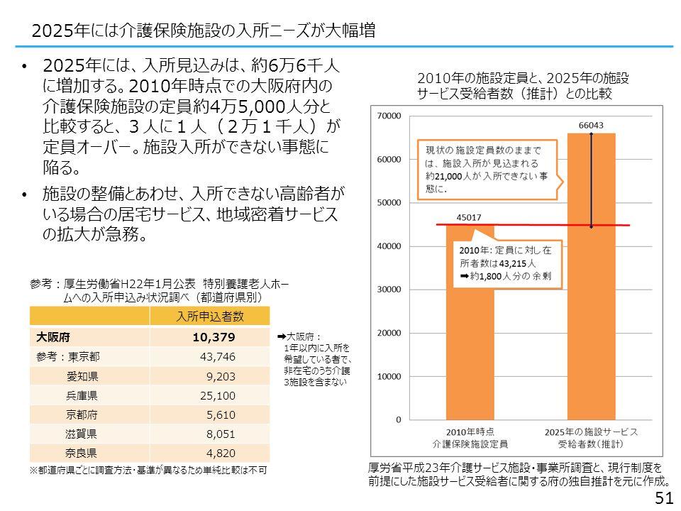 2025年には介護保険施設の入所ニーズが大幅増 2025年には、入所見込みは、約6万6千人 に増加する。2010年時点での大阪府内の 介護保険施設の定員約4万5,000人分と 比較すると、3人に1人(2万1千人)が 定員オーバー。施設入所ができない事態に 陥る。 施設の整備とあわせ、入所できない高齢者が いる場合の居宅サービス、地域密着サービス の拡大が急務。 厚労省平成23年介護サービス施設・事業所調査と、現行制度を 前提にした施設サービス受給者に関する府の独自推計を元に作 成。 2010年の施設定員と、2025年の施設 サービス受給者数(推計)との比較 51 入所申込者数 大阪府10,379 参考:東京都43,746 愛知県9,203 兵庫県25,100 京都府5,610 滋賀県8,051 奈良県4,820 参考:厚生労働省H22年1月公表 特別養護老人ホー ムへの入所申込み状況調べ(都道府県別) ※都道府県ごとに調査方法・基準が異なるため単純比較は不可 ➡大阪府: 1年以内に入所を 希望している者で、 非在宅のうち介護 3施設を含まない