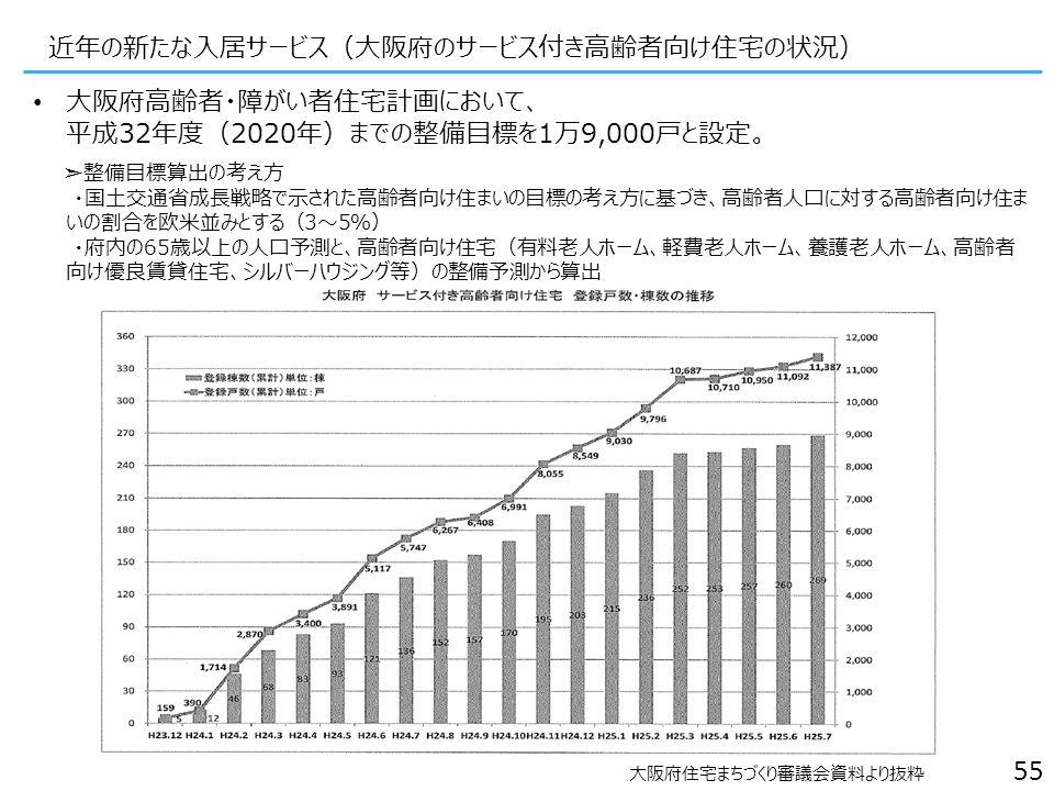 55 近年の新たな入居サービス(大阪府のサービス付き高齢者向け住宅の状況) 大阪府高齢者・障がい者住宅計画において、 平成32年度(2020年)までの整備目標を1万9,000戸と設定。 ➣整備目標算出の考え方 ・国土交通省成長戦略で示された高齢者向け住まいの目標の考え方に基づき、高齢者人口に対する高齢者向け住ま いの割合を欧米並みとする(3~5%) ・府内の65歳以上の人口予測と、高齢者向け住宅(有料老人ホーム、軽費老人ホーム、養護老人ホーム、高齢者 向け優良賃貸住宅、シルバーハウジング等)の整備予測から算出 大阪府住宅まちづくり審議会資料より抜粋