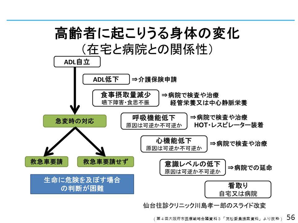 56 (第4回大阪府市医療戦略会議資料3「茂松委員提案資料」より抜粋)