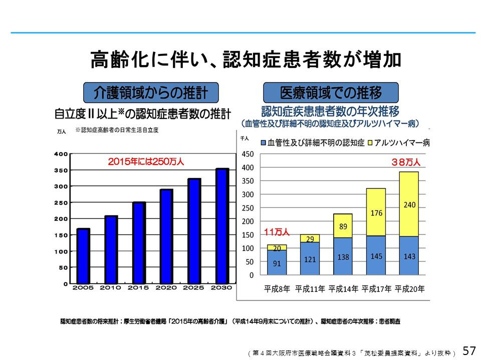 57 (第4回大阪府市医療戦略会議資料3「茂松委員提案資料」より抜粋)