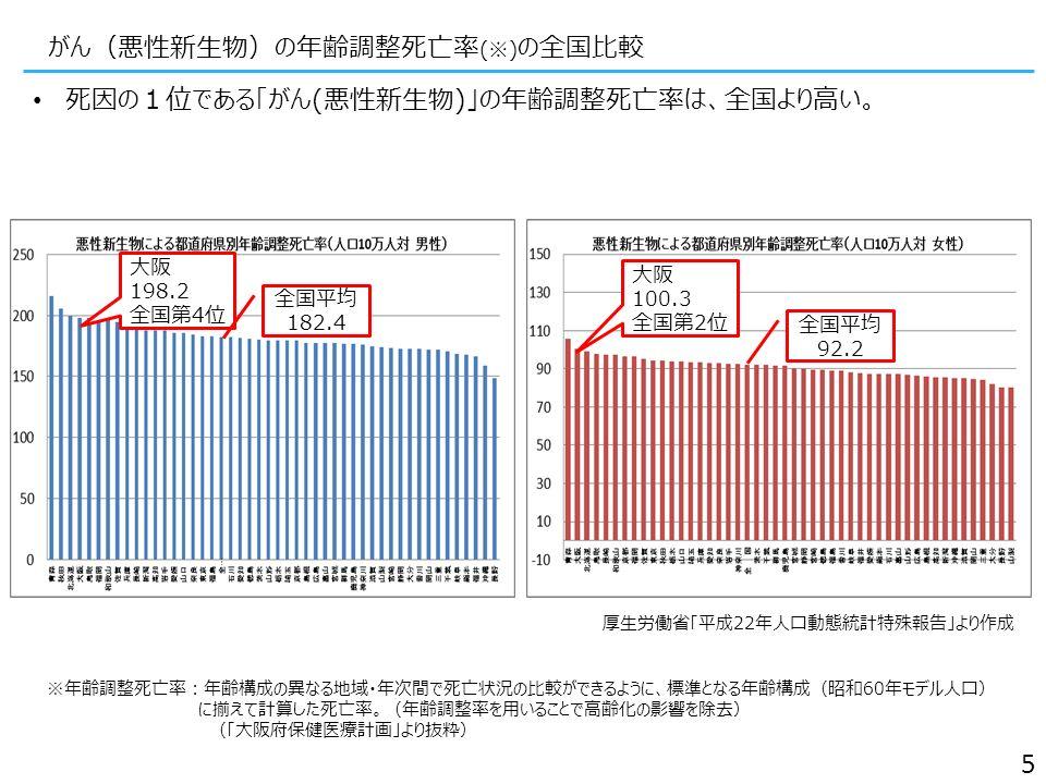 がん(悪性新生物)の年齢調整死亡率 (※) の全国比較 死因の1位である「がん(悪性新生物)」の年齢調整死亡率は、全国より高い。 厚生労働省「平成22年人口動態統計特殊報告」より作成 5 大阪 100.3 全国第2位 大阪 198.2 全国第4位 全国平均 182.4 全国平均 92.2 ※年齢調整死亡率:年齢構成の異なる地域・年次間で死亡状況の比較ができるように、標準となる年齢構成(昭和60年モデル人口) に揃えて計算した死亡率。(年齢調整率を用いることで高齢化の影響を除去) (「大阪府保健医療計画」より抜粋)