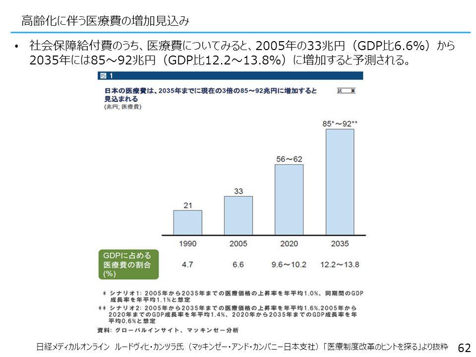 62 社会保障給付費のうち、医療費についてみると、2005年の33兆円(GDP比6.6%)から 2035年には85~92兆円(GDP比12.2~13.8%)に増加すると予測される。 日経メディカルオンライン ルードヴィヒ・カンツラ氏(マッキンゼー・アンド・カンパニー日本支社)「医療制度改革のヒントを探る」より抜粋 高齢化に伴う医療費の増加見込み